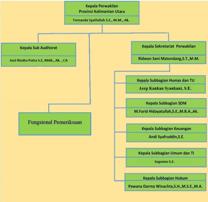 Struktur-Organisasi-Kaltara1 - Copy